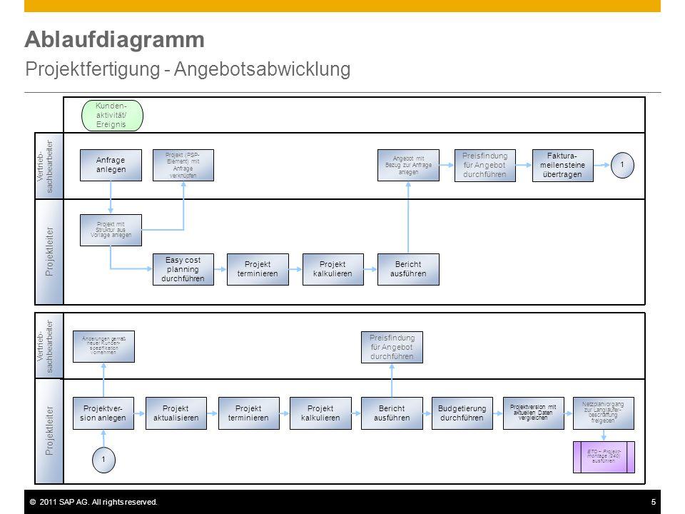 ©2011 SAP AG. All rights reserved.5 Ablaufdiagramm Projektfertigung - Angebotsabwicklung Projektleiter Vertrieb- sachbearbeiter Projekt (PSP- Element)