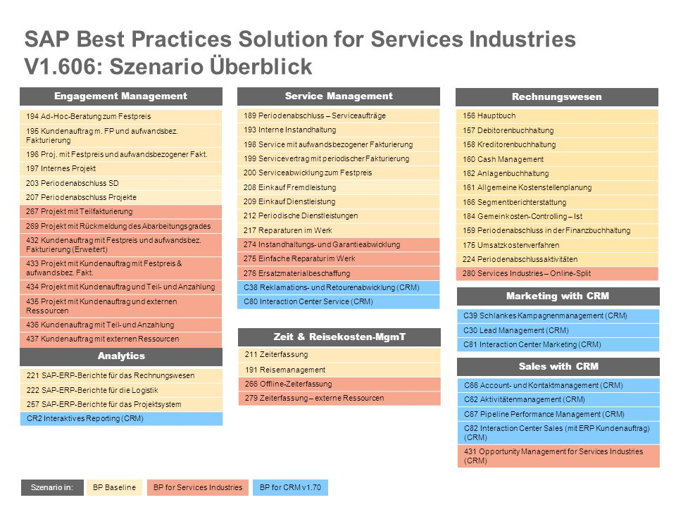 SAP Best Practices Solution for Services Industries V1.606: Szenario Überblick Engagement Management Service Management 189 Periodenabschluss – Servic