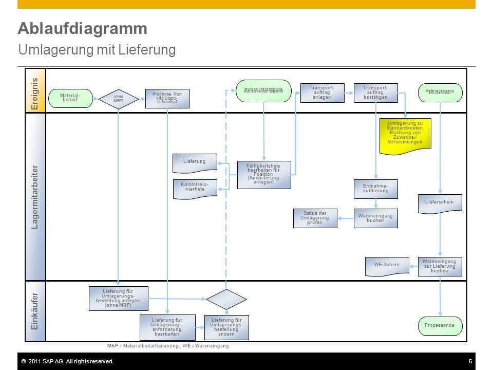 ©2011 SAP AG. All rights reserved.5 Ablaufdiagramm Umlagerung mit Lieferung Lagermitarbeiter Ereignis Einkäufer Prognose, Plan und Dispo- sitionslauf