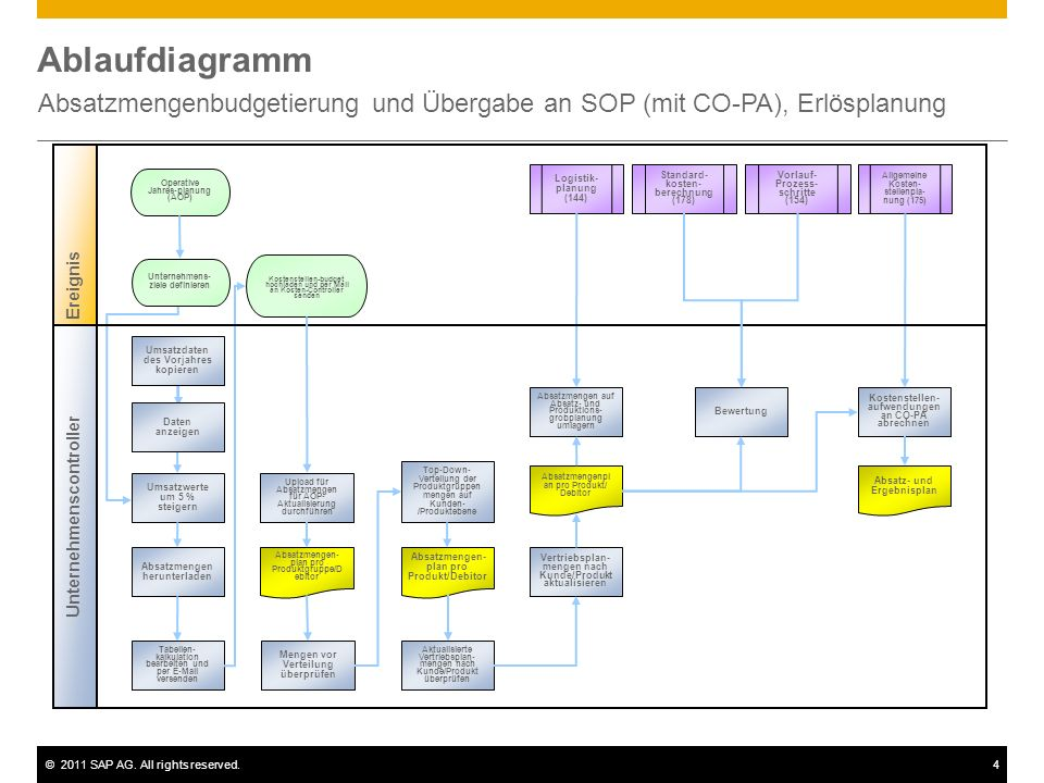 ©2011 SAP AG. All rights reserved.4 Ablaufdiagramm Absatzmengenbudgetierung und Übergabe an SOP (mit CO-PA), Erlösplanung Unternehmenscontroller Manag