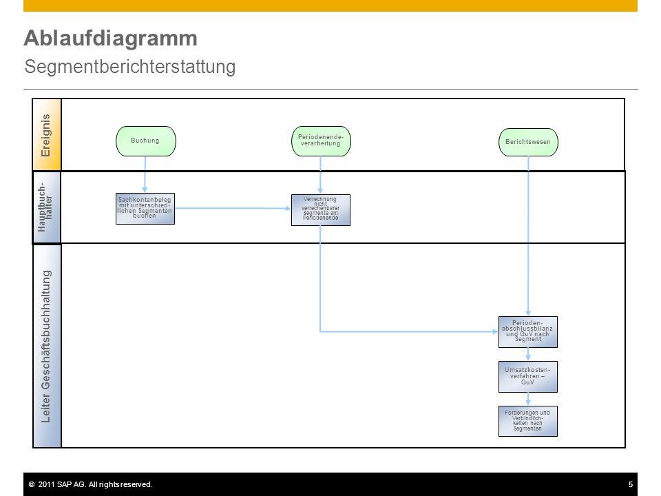 ©2011 SAP AG. All rights reserved.5 Ablaufdiagramm Segmentberichterstattung Ereignis Buchung Periodenende- verarbeitung Leiter Geschäftsbuchhaltung Pe