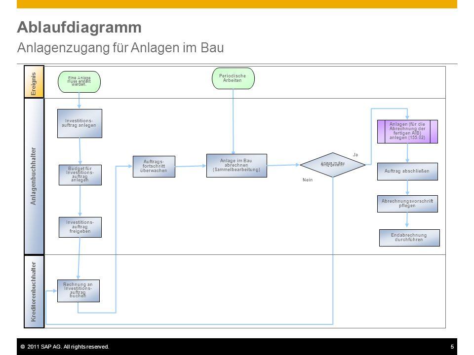 ©2011 SAP AG. All rights reserved.5 Ablaufdiagramm Anlagenzugang für Anlagen im Bau Ereignis Eine Anlage muss erstellt werden. Anlagenbuchhalter Kredi
