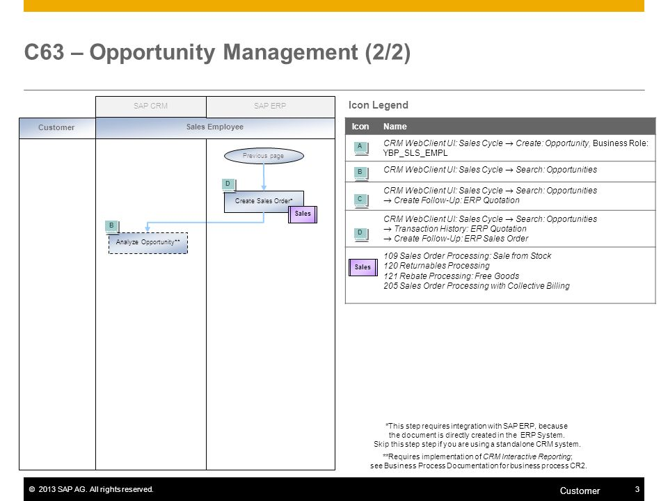©2013 SAP AG. All rights reserved.3 Customer C63 – Opportunity Management (2/2) IconName CRM WebClient UI: Sales Cycle Create: Opportunity, Business R