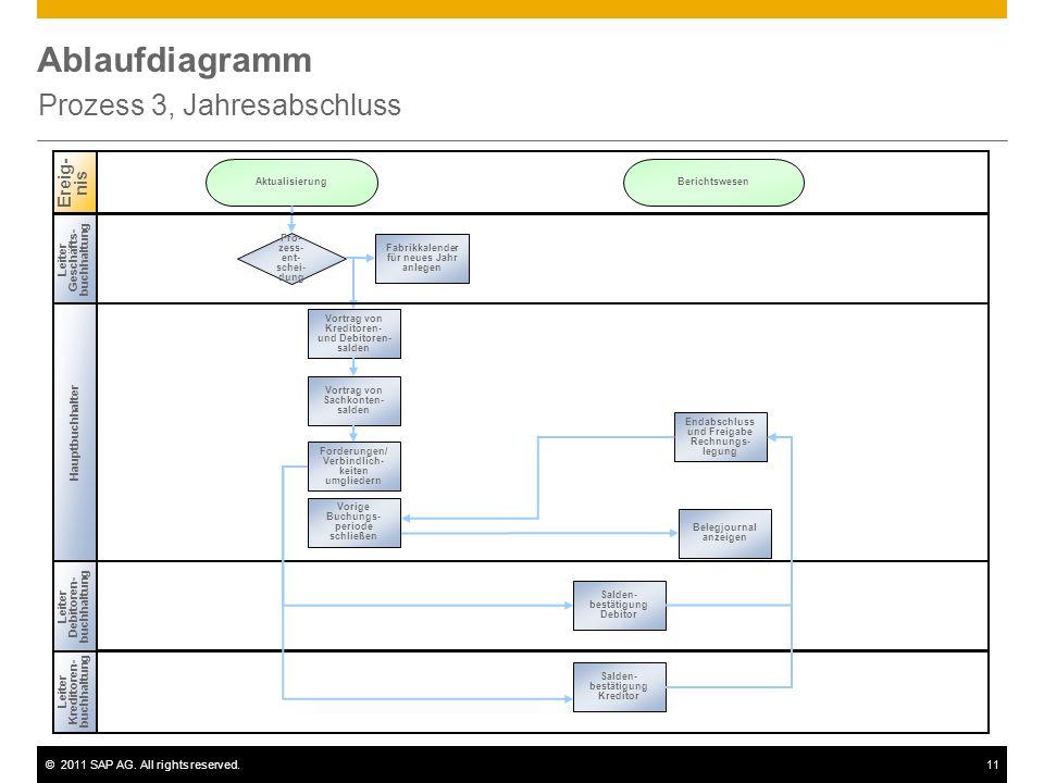 ©2011 SAP AG. All rights reserved.11 Ablaufdiagramm Prozess 3, Jahresabschluss Leiter Geschäftsbuchhaltung Leiter Kreditoren- buchhaltung Ereig- nis L