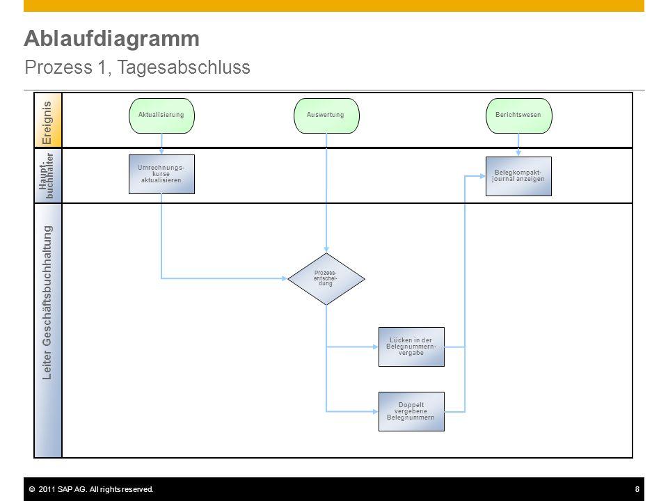 ©2011 SAP AG. All rights reserved.8 Ablaufdiagramm Prozess 1, Tagesabschluss Leiter Geschäftsbuchhaltung Ereignis Prozess- entschei- dung Umrechnungs-