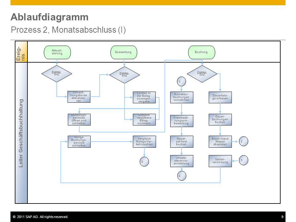 ©2011 SAP AG. All rights reserved.9 Ablaufdiagramm Prozess 2, Monatsabschluss (I) Leiter Geschäftsbuchhaltung Ereig-nis Prozess- entschei- dung Umrech