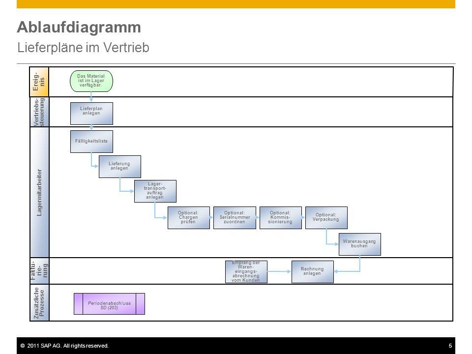 ©2011 SAP AG. All rights reserved.5 Ablaufdiagramm Lieferpläne im Vertrieb Vertriebs- steuerung Zus ä tzliche Prozesse Faktu- rie- rung Periodenabschl