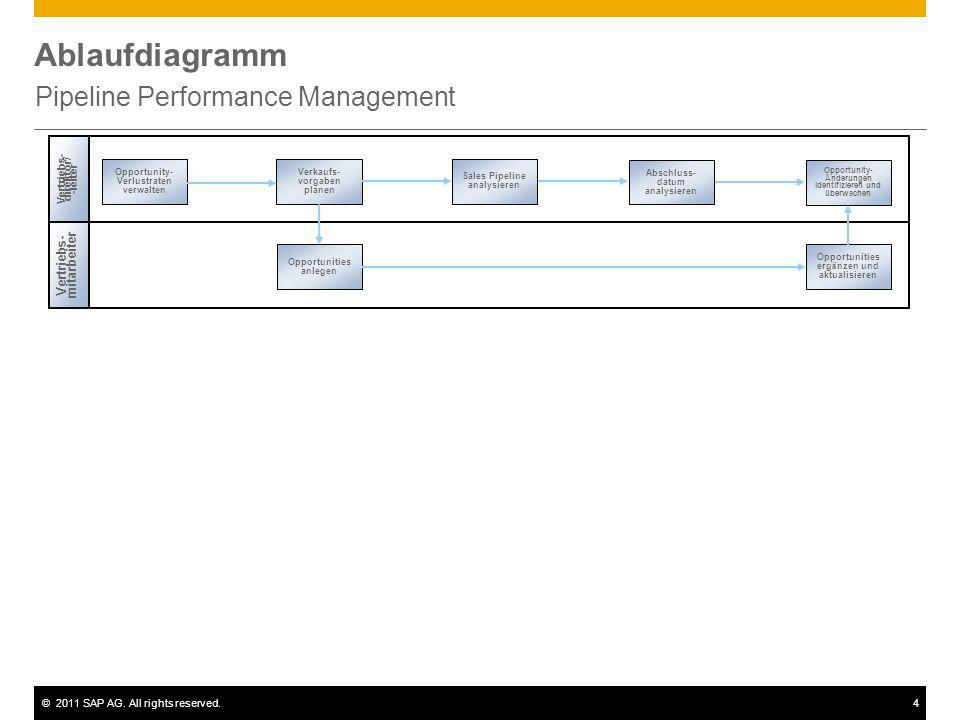©2011 SAP AG. All rights reserved.4 Ablaufdiagramm Pipeline Performance Management Vertriebs- direktor / -leiter Vertriebs- mitarbeiter Opportunity- V