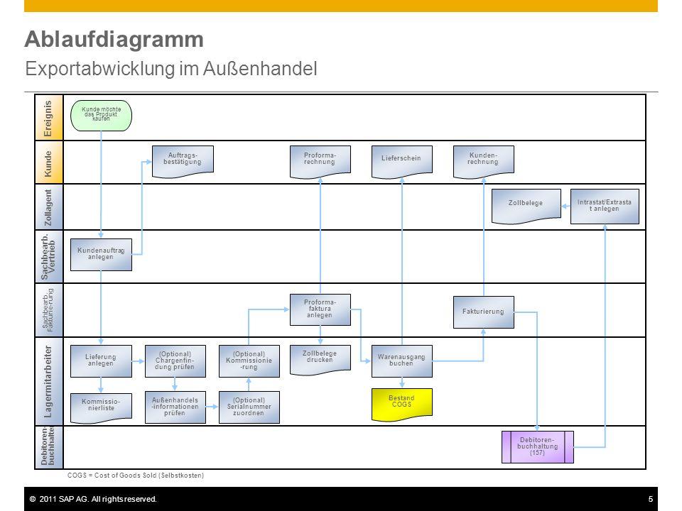 ©2011 SAP AG. All rights reserved.5 Ablaufdiagramm Exportabwicklung im Außenhandel Sachbearb. Vertrieb Debitoren- buchhalter Ereignis Kunde Kundenauft