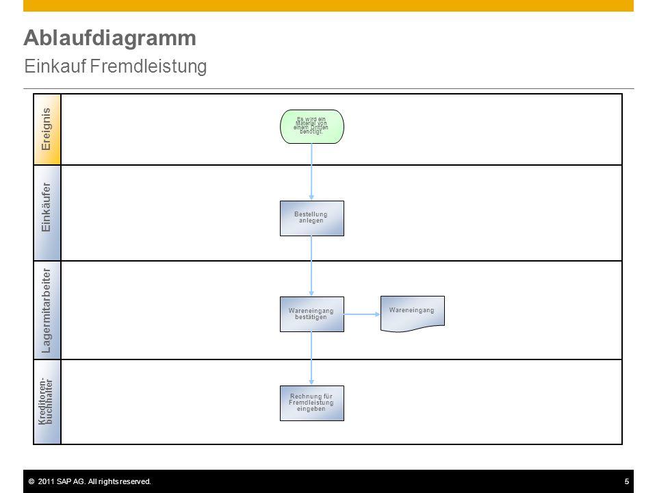 ©2011 SAP AG. All rights reserved.5 Ablaufdiagramm Einkauf Fremdleistung Einkäufer Lagermitarbeiter Ereignis Kreditoren- buchhalter Bestellung anlegen