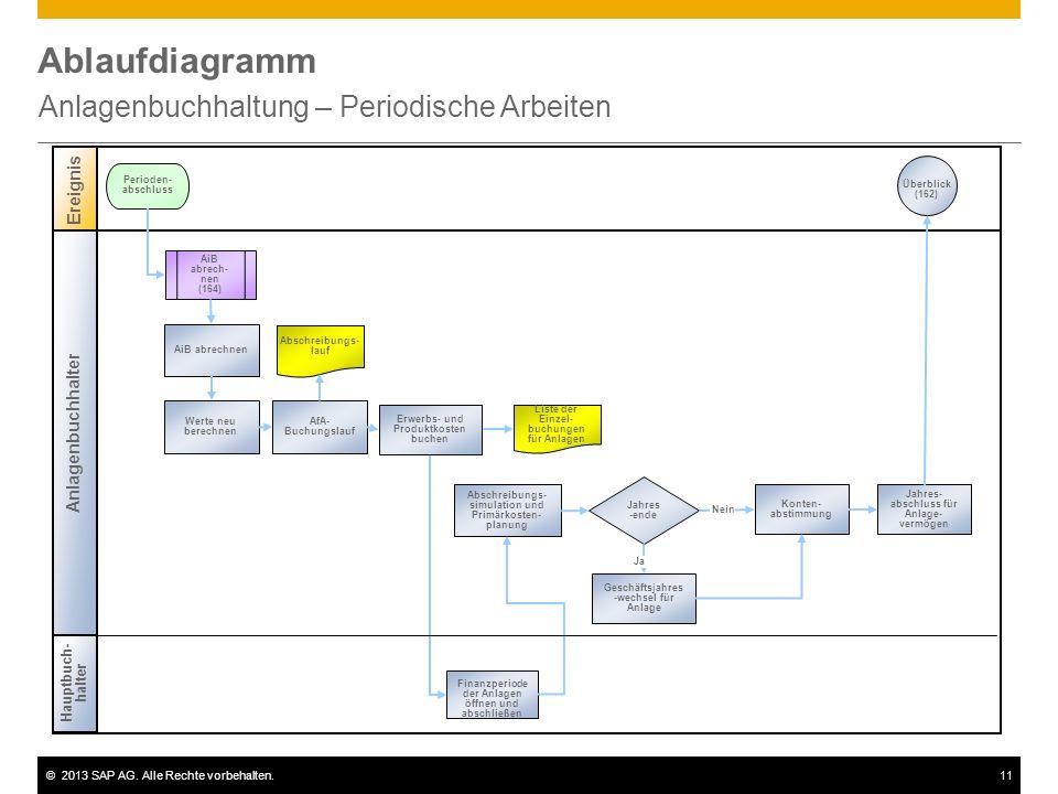 ©2013 SAP AG. Alle Rechte vorbehalten.11 Ablaufdiagramm Anlagenbuchhaltung – Periodische Arbeiten Anlagenbuchhalter Ereignis Perioden- abschluss Werte