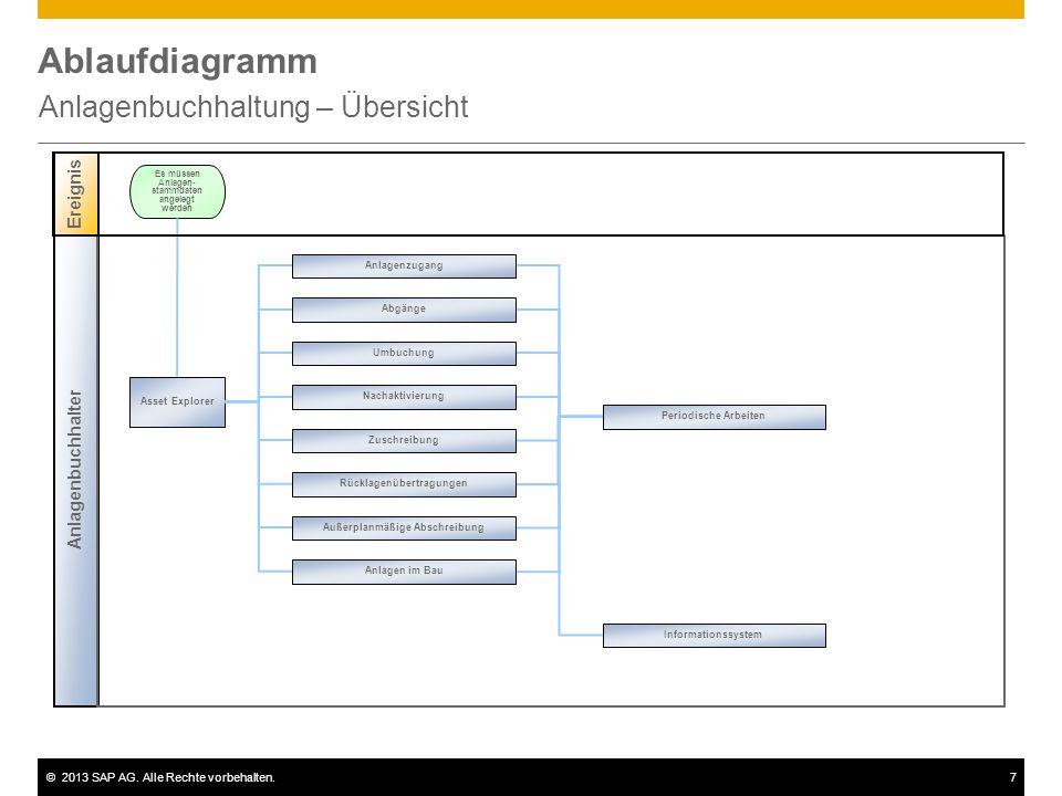 ©2013 SAP AG. Alle Rechte vorbehalten.7 Ablaufdiagramm Anlagenbuchhaltung – Übersicht Anlagenbuchhalter Asset Explorer Es müssen Anlagen- stammdaten a