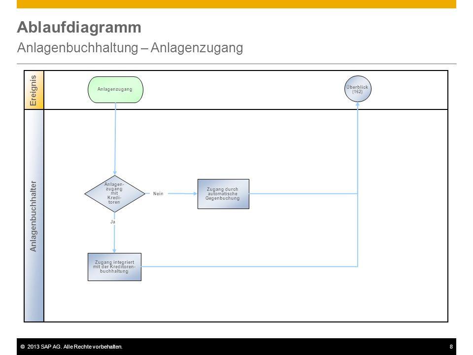 ©2013 SAP AG. Alle Rechte vorbehalten.8 Ablaufdiagramm Anlagenbuchhaltung – Anlagenzugang Anlagenbuchhalter Ereignis Anlagen- zugang mit Kredi- toren