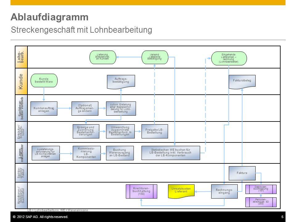 ©2012 SAP AG. All rights reserved.5 Ablaufdiagramm Streckengeschäft mit Lohnbearbeitung Sachbear- beiter Vertrieb Einkäufer/ Einkaufs- leiter Kreidtor