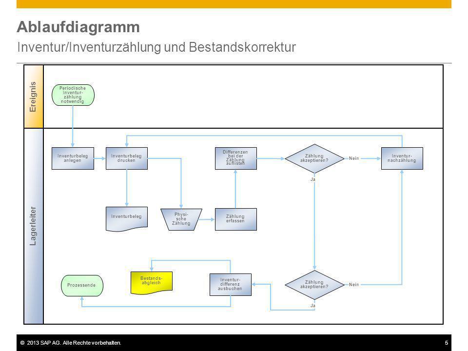 ©2013 SAP AG. Alle Rechte vorbehalten.5 Ablaufdiagramm Inventur/Inventurzählung und Bestandskorrektur Lagerleiter Ereignis Zählung akzeptieren? Invent