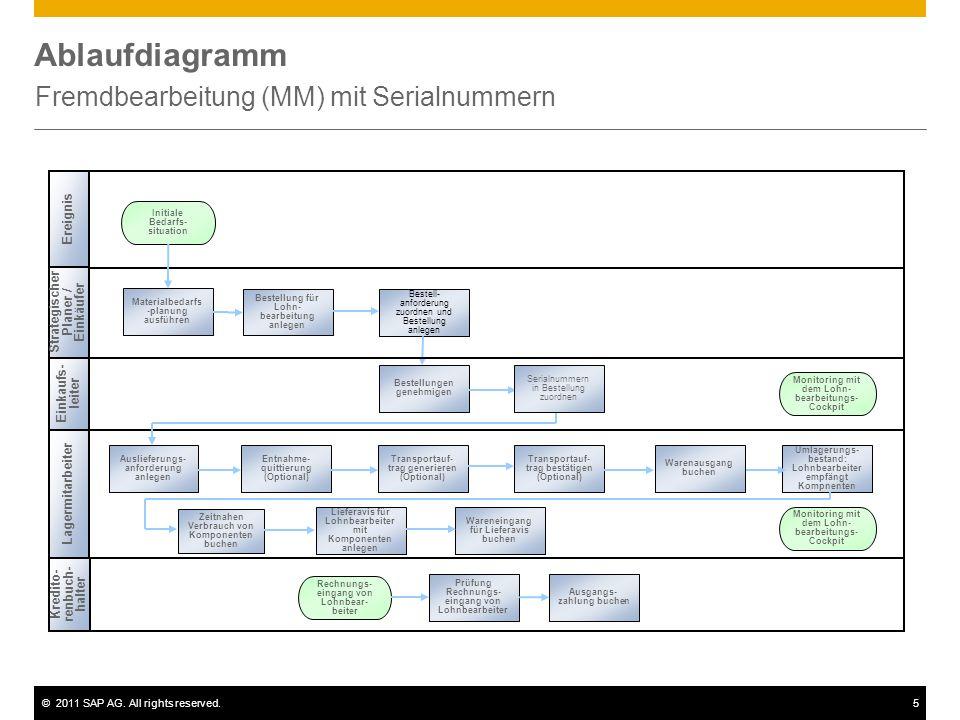 ©2011 SAP AG. All rights reserved.5 Ablaufdiagramm Fremdbearbeitung (MM) mit Serialnummern Strategischer Planer / Einkäufer Einkaufs- leiter Kredito-