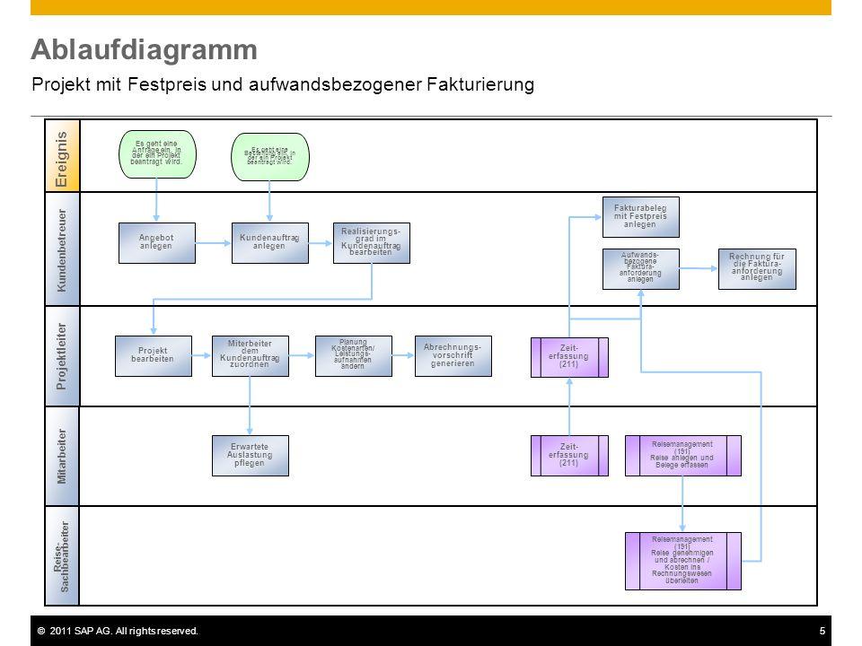 ©2011 SAP AG. All rights reserved.5 Ablaufdiagramm Projekt mit Festpreis und aufwandsbezogener Fakturierung Kundenbetreuer Projektleiter Ereignis Zeit