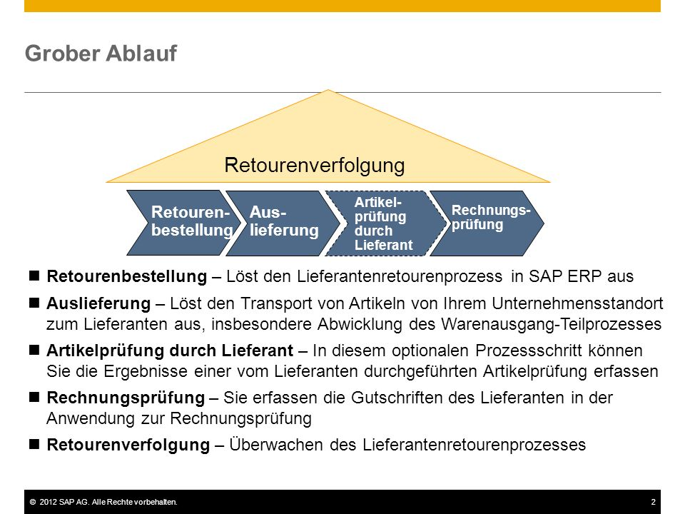 ©2012 SAP AG. Alle Rechte vorbehalten.2 Grober Ablauf Retourenverfolgung Retourenbestellung – Löst den Lieferantenretourenprozess in SAP ERP aus Ausli