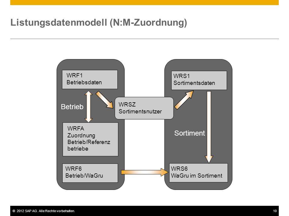 ©2012 SAP AG. Alle Rechte vorbehalten.10 Listungsdatenmodell (N:M-Zuordnung) WRF1 Betriebsdaten WRS1 Sortimentsdaten Betrieb Sortiment WRSZ Sortiments
