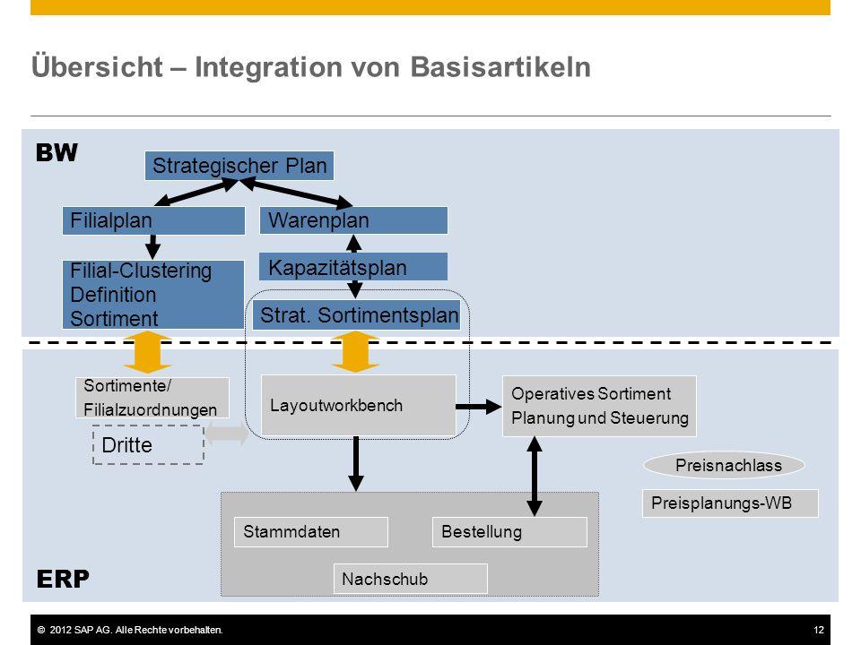 ©2012 SAP AG. Alle Rechte vorbehalten.12 Übersicht – Integration von Basisartikeln ERP Strategischer Plan BW Filialplan Filial-Clustering Definition S
