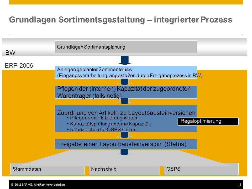 ©2012 SAP AG. Alle Rechte vorbehalten.13 Grundlagen Sortimentsgestaltung – integrierter Prozess Anlegen geplanter Sortimente usw. (Eingangsverarbeitun