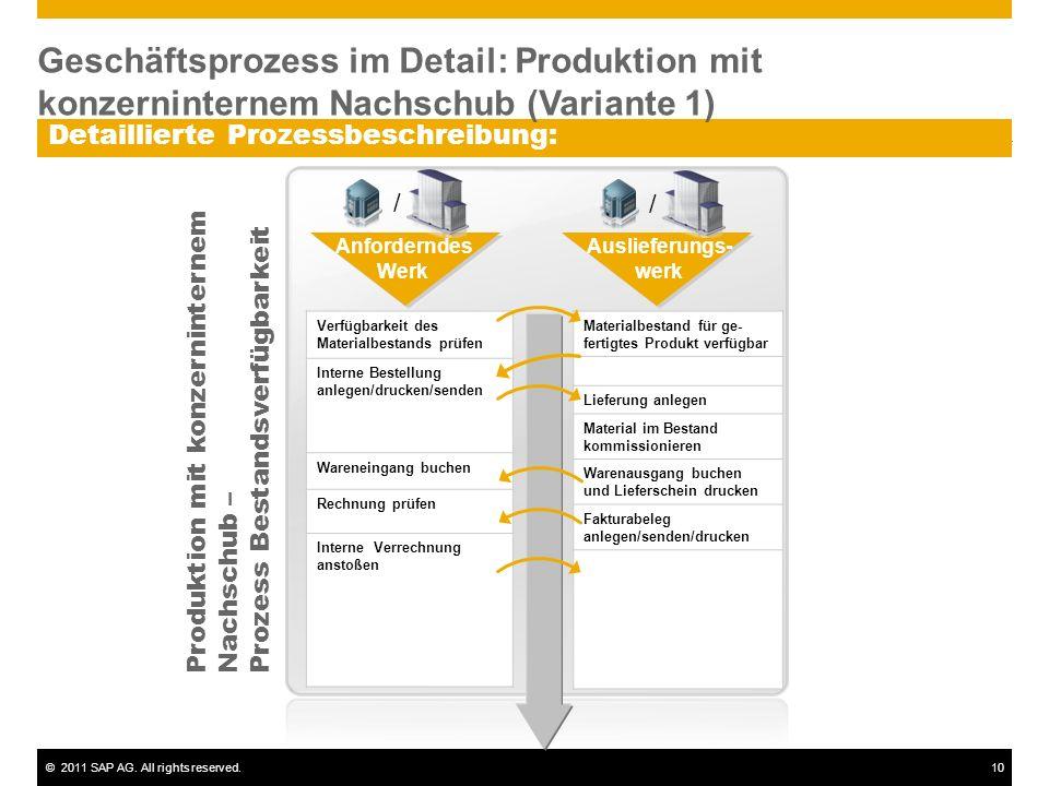 ©2011 SAP AG. All rights reserved.10 Detaillierte Prozessbeschreibung: Verfügbarkeit des Materialbestands prüfen Interne Bestellung anlegen/drucken/se
