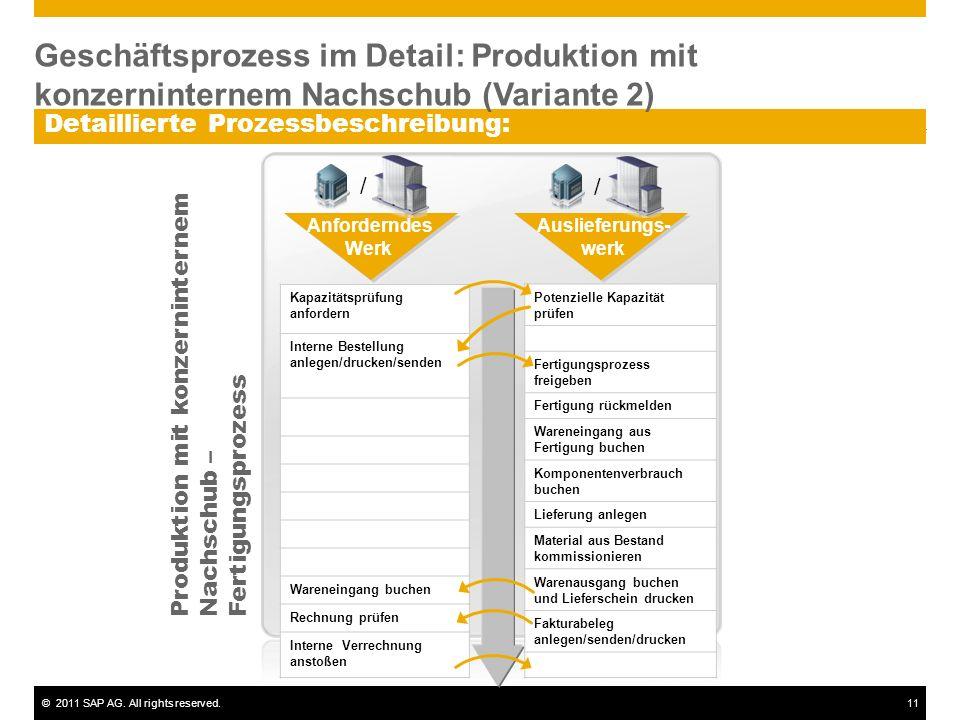 ©2011 SAP AG. All rights reserved.11 Detaillierte Prozessbeschreibung: Kapazitätsprüfung anfordern Interne Bestellung anlegen/drucken/senden Wareneing