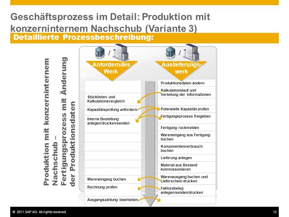 ©2011 SAP AG. All rights reserved.12 Detaillierte Prozessbeschreibung: Stücklisten- und Kalkulationsvergleich Kapazitätsprüfung anfordern Interne Best