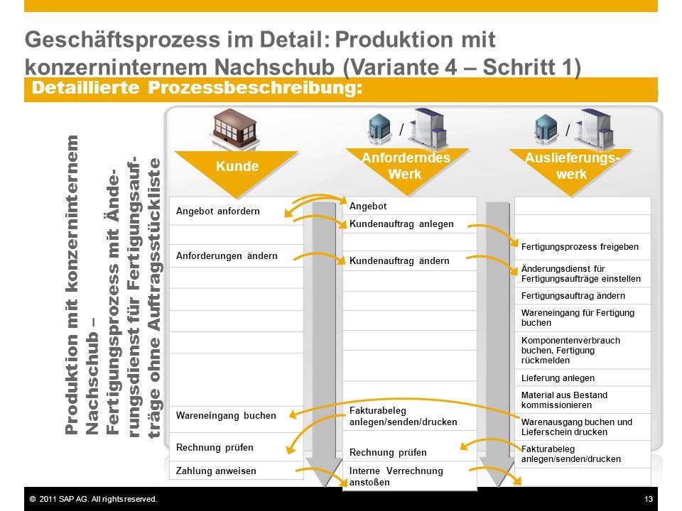 ©2011 SAP AG. All rights reserved.13 Detaillierte Prozessbeschreibung: Angebot Kundenauftrag anlegen Kundenauftrag ändern Fakturabeleg anlegen/senden/