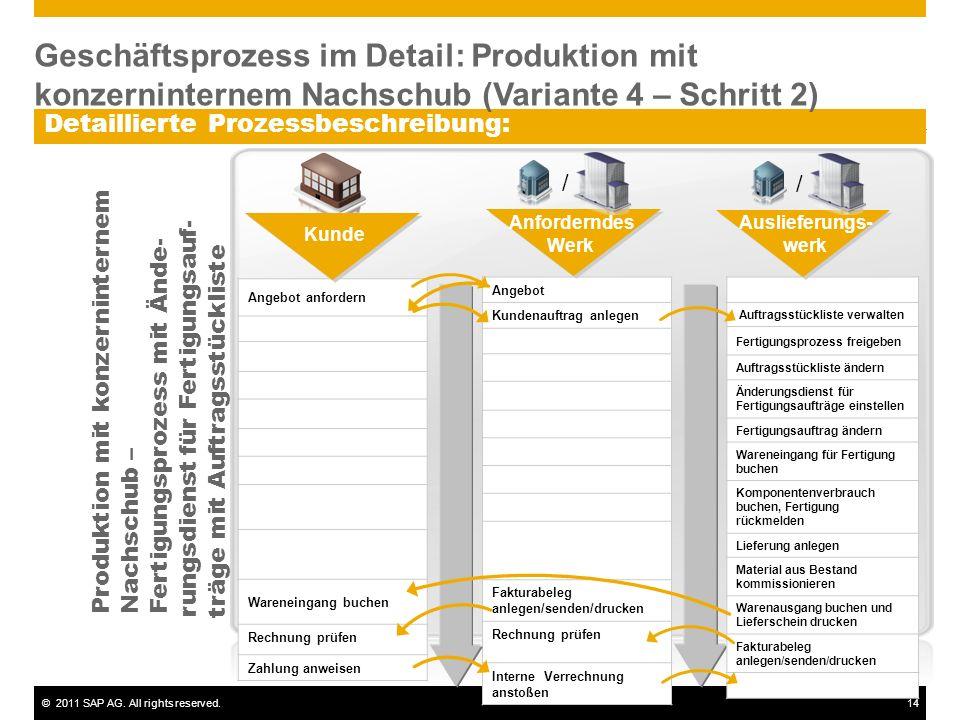 ©2011 SAP AG. All rights reserved.14 Detaillierte Prozessbeschreibung: Angebot Kundenauftrag anlegen Fakturabeleg anlegen/senden/drucken Rechnung prüf