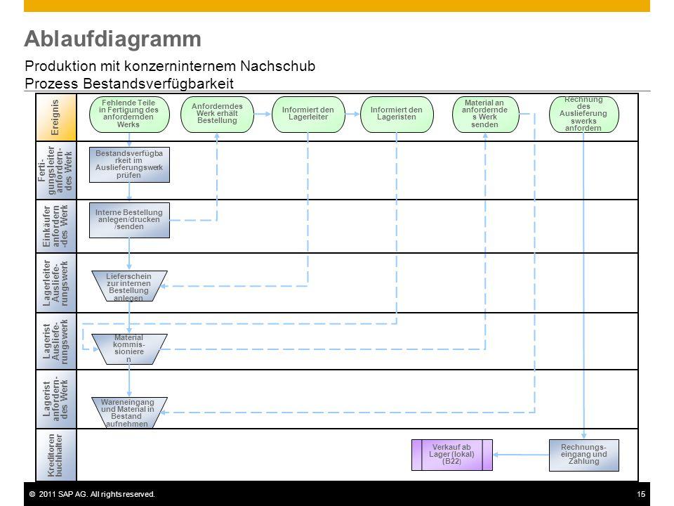 ©2011 SAP AG. All rights reserved.15 Ablaufdiagramm Produktion mit konzerninternem Nachschub Prozess Bestandsverfügbarkeit Einkäufer anfordern -des We
