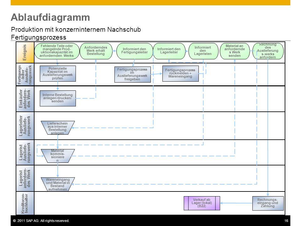 ©2011 SAP AG. All rights reserved.16 Ablaufdiagramm Produktion mit konzerninternem Nachschub Fertigungsprozess Einkäufer anfordern- des Werk Lagerist