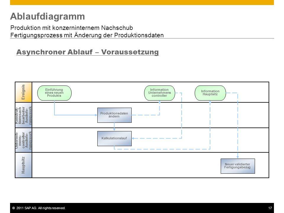 ©2011 SAP AG. All rights reserved.17 Ablaufdiagramm Produktion mit konzerninternem Nachschub Fertigungsprozess mit Änderung der Produktionsdaten Unter