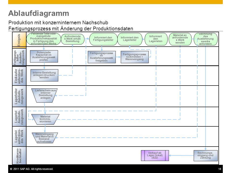 ©2011 SAP AG. All rights reserved.18 Ablaufdiagramm Produktion mit konzerninternem Nachschub Fertigungsprozess mit Änderung der Produktionsdaten Einkä