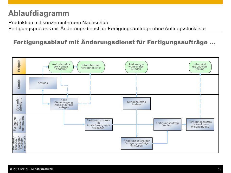 ©2011 SAP AG. All rights reserved.19 Ablaufdiagramm Produktion mit konzerninternem Nachschub Fertigungsprozess mit Änderungsdienst für Fertigungsauftr