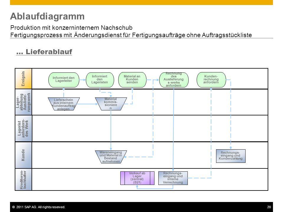 ©2011 SAP AG. All rights reserved.20 Ablaufdiagramm Produktion mit konzerninternem Nachschub Fertigungsprozess mit Änderungsdienst für Fertigungsauftr