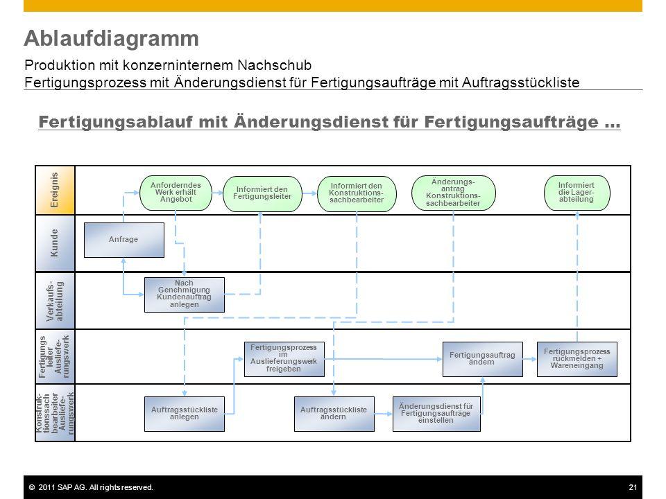 ©2011 SAP AG. All rights reserved.21 Ablaufdiagramm Produktion mit konzerninternem Nachschub Fertigungsprozess mit Änderungsdienst für Fertigungsauftr