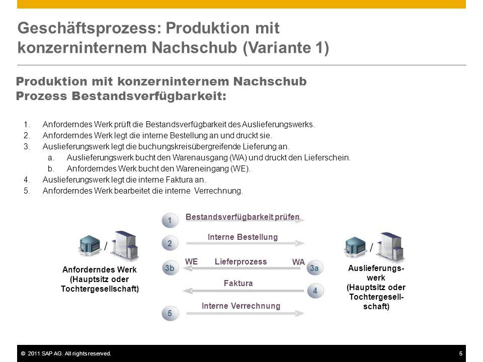 ©2011 SAP AG. All rights reserved.5 Geschäftsprozess: Produktion mit konzerninternem Nachschub (Variante 1) Produktion mit konzerninternem Nachschub P
