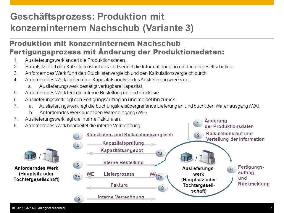 ©2011 SAP AG. All rights reserved.7 Geschäftsprozess: Produktion mit konzerninternem Nachschub (Variante 3) Produktion mit konzerninternem Nachschub F