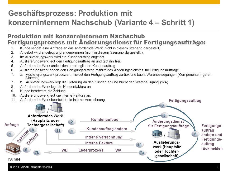 ©2011 SAP AG. All rights reserved.8 Geschäftsprozess: Produktion mit konzerninternem Nachschub (Variante 4 – Schritt 1) Produktion mit konzerninternem