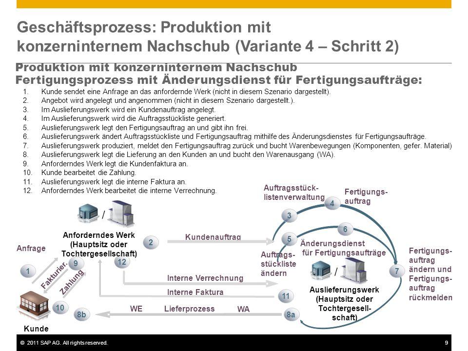 ©2011 SAP AG. All rights reserved.9 Geschäftsprozess: Produktion mit konzerninternem Nachschub (Variante 4 – Schritt 2) Produktion mit konzerninternem