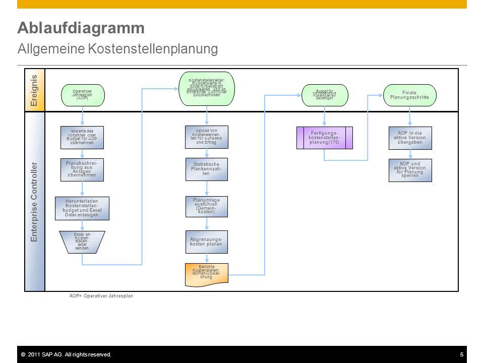 ©2011 SAP AG. All rights reserved.5 Ablaufdiagramm Allgemeine Kostenstellenplanung Ereignis Enterprise Controller Upload von Kostenelemen- ten für Auf