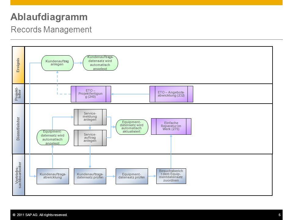 ©2011 SAP AG. All rights reserved.5 Ablaufdiagramm Records Management Ereignis Projekt- leiter Kundenauftrag anlegen ETO – Angebots- abwicklung (232)