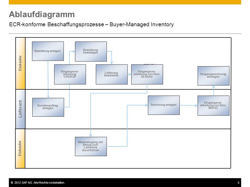 ©2012 SAP AG. Alle Rechte vorbehalten.5 Ablaufdiagramm ECR-konforme Beschaffungsprozesse – Buyer-Managed Inventory Bestellung anlegen Bestellung bestä