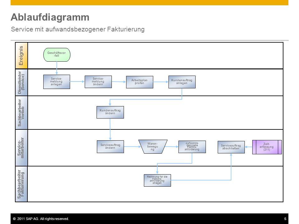 ©2011 SAP AG. All rights reserved.5 Ablaufdiagramm Service mit aufwandsbezogener Fakturierung Dienstleister ( Service ) Sachbearbeiter Vertieb Ereigni