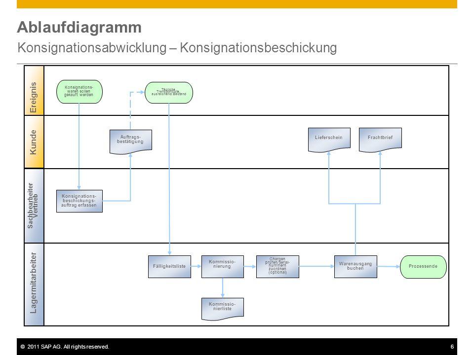 ©2011 SAP AG. All rights reserved.6 Ablaufdiagramm Konsignationsabwicklung – Konsignationsbeschickung Lagermitarbeiter Konsignations- waren sollen gek