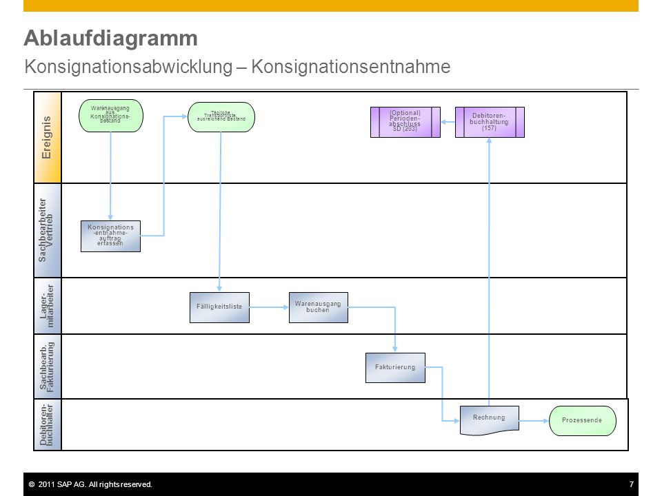 ©2011 SAP AG. All rights reserved.7 Ablaufdiagramm Konsignationsabwicklung – Konsignationsentnahme Lager- mitarbeiter Warenausgang aus Konsignations-