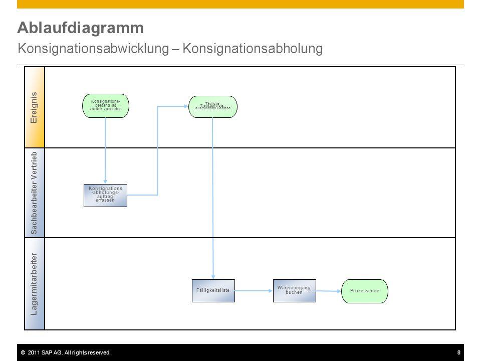 ©2011 SAP AG. All rights reserved.8 Ablaufdiagramm Konsignationsabwicklung – Konsignationsabholung Konsignations- bestand ist zurück-zusenden Konsigna