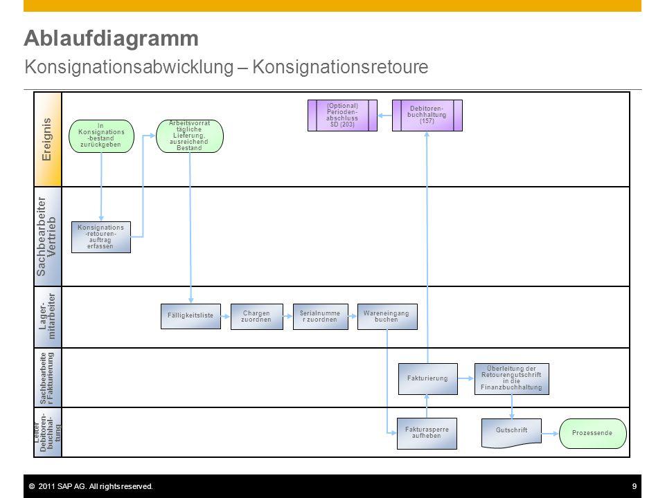 ©2011 SAP AG. All rights reserved.9 Ablaufdiagramm Konsignationsabwicklung – Konsignationsretoure Leiter Debitoren- buchhal- tung Lager- mitarbeiter I
