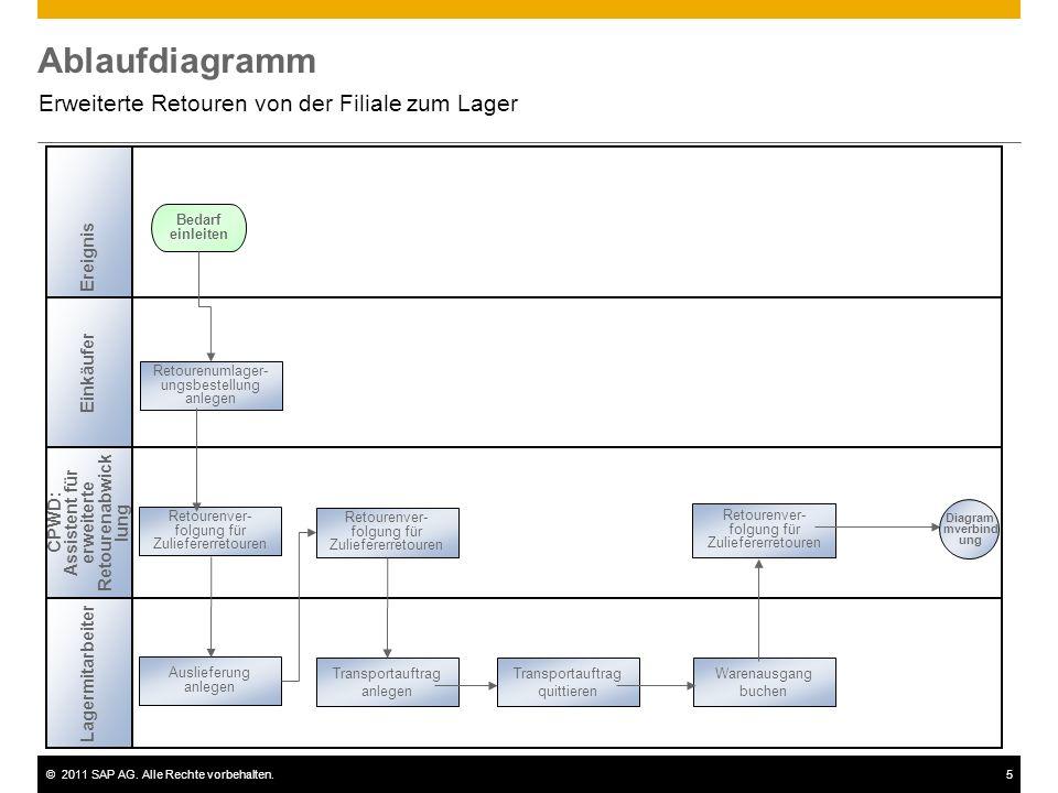 ©2011 SAP AG. Alle Rechte vorbehalten.5 Ablaufdiagramm Erweiterte Retouren von der Filiale zum Lager Retourenumlager- ungsbestellung anlegen Einkäufer